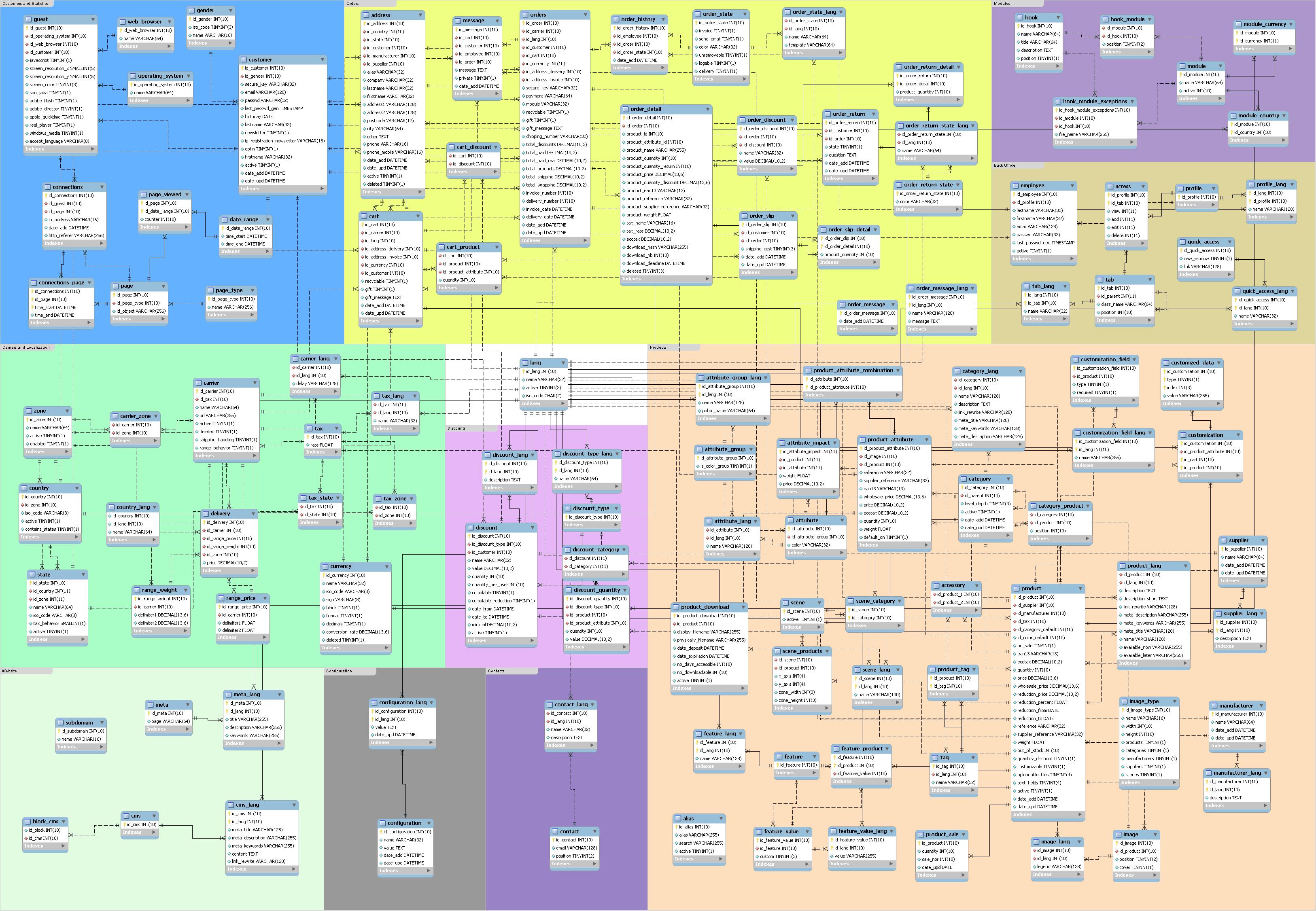 Схема таблиц opencart