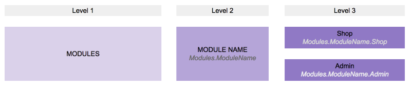 domains_modules